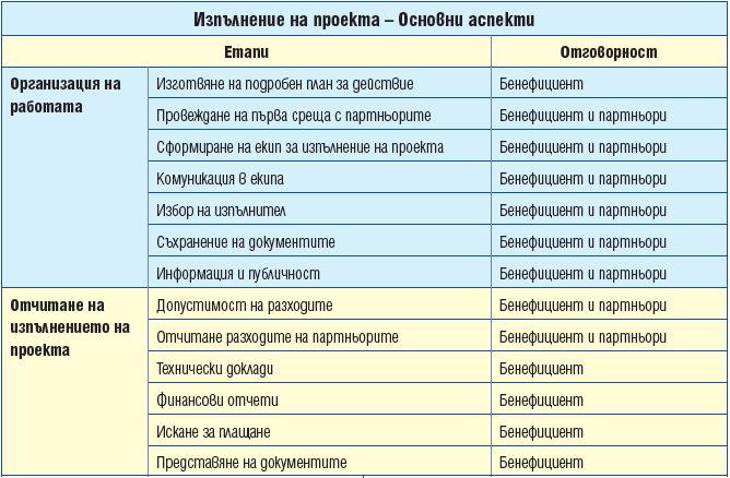 изпълнение-европейски-програми