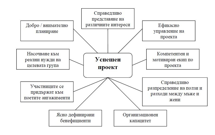 изготвяне-успешен-европроект