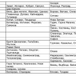 лесистост-ерозия-2014-2020